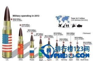 2016世界各国军费排名:美国6220亿第一,中国1917亿第二