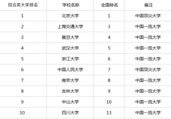 全国高校数不胜数,在中国校友会网最新编制完成《2014中国大学评价研究报告》中显示了2014年中国综合类大学排名,其中北大高居榜首,上海交通、复旦大学紧随二三名。下面是中国综合类大学排名前162名。   2014中国综合性大学排名前十