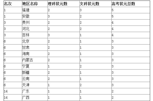 2014年中国高考状元排行榜