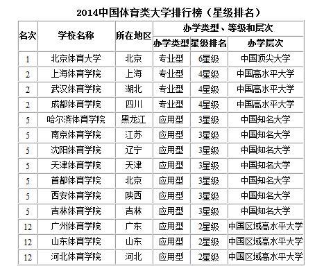 天津的大学排名2014 天津大学排名2014排行 天津工业大学...