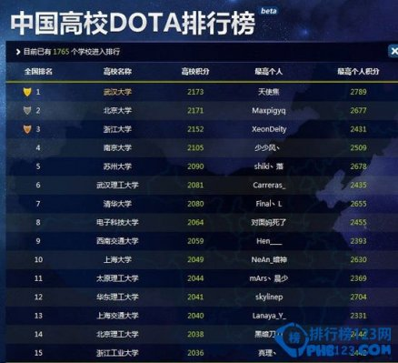 中国高校dota排行榜2014