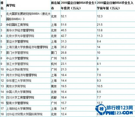 2014中国最佳mba排行榜一览表