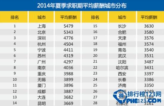 主持人收入排名_全国城市收入排名
