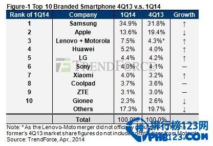 2014全球智能手机份额排行榜