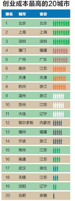 【今日榜单】2014中国最佳创业城市