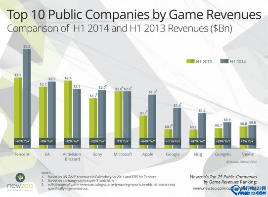 2014上半年游戏公司收入排名