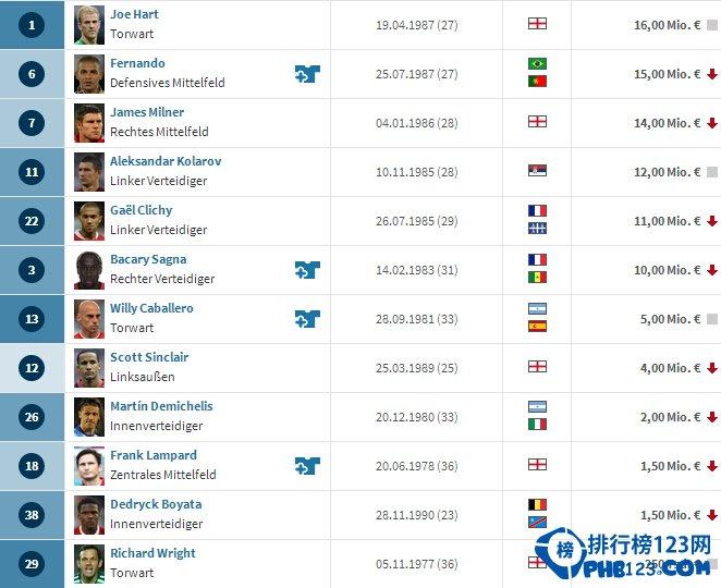 2014曼城球员身价排行榜