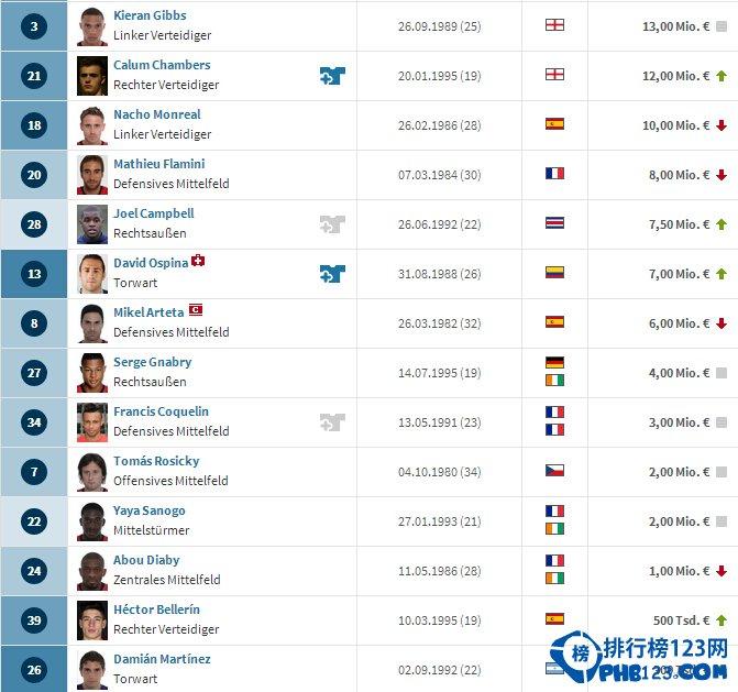 2014阿森纳球员身价排行榜