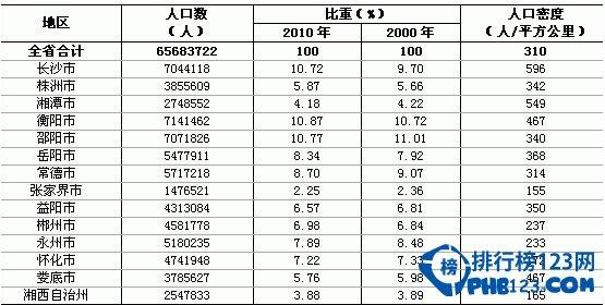 湖南人口数量排名2015