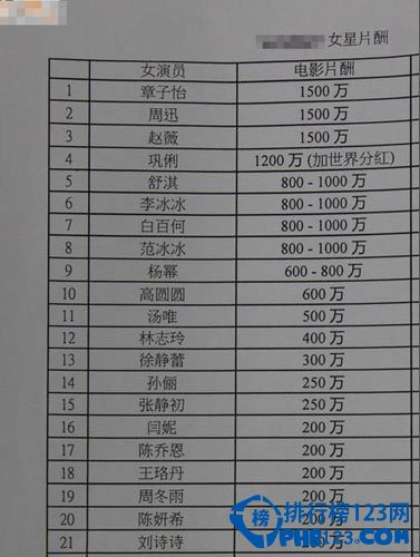 中国女明星片酬排行榜