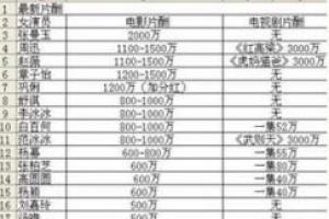女明星体重排行榜_女明星片酬排行榜2015