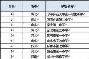 2015自主招生百强中学排行榜