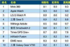 智能手表排行榜2015前十名