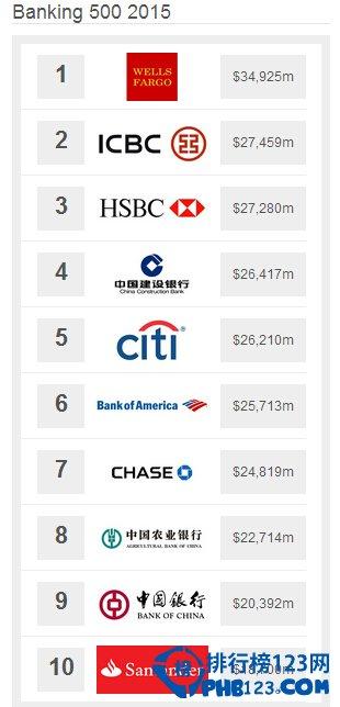 2015年全球最具价值银行品牌排名