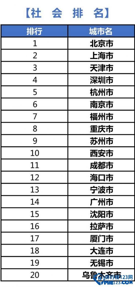 2015中国绿色城镇化指标排名