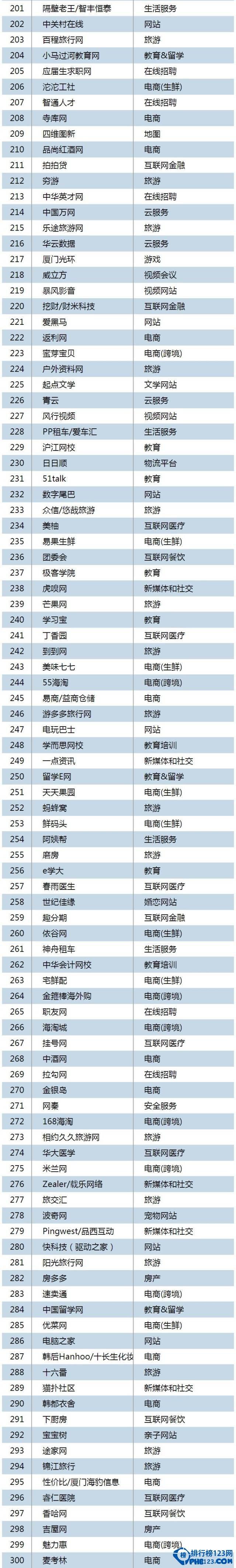 中国互联网公司500强排名2015