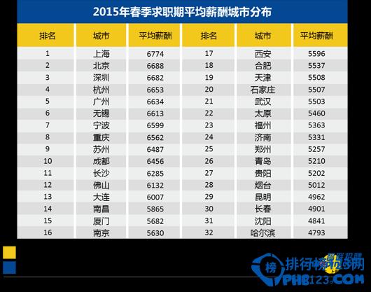 2015全国各城市工资水平排名出炉