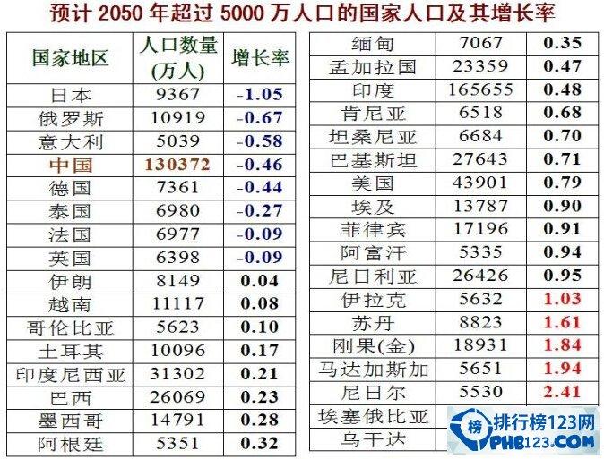世界人口的排名_最新世界各国人口排名,印度人口超越中国 2022年