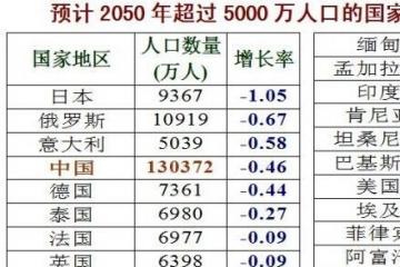 2050年世界人口排名预测