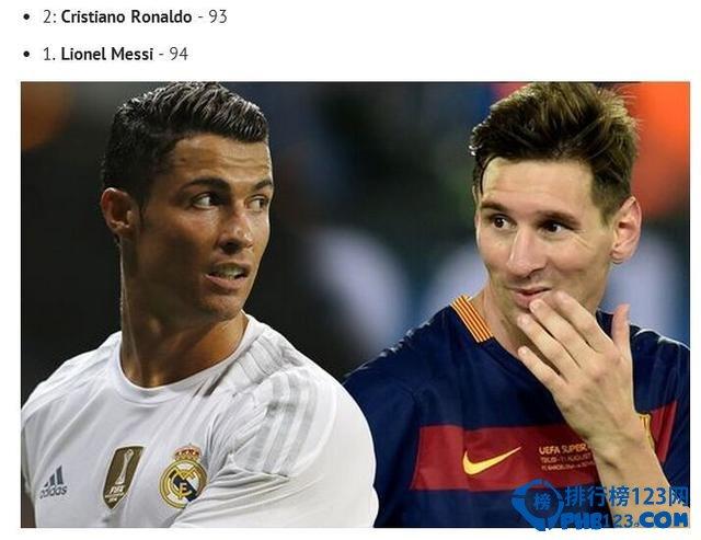 FIFA2016球员排名top20出炉 梅西称王
