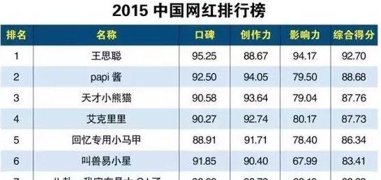 2015中国网红排行榜出炉 国名老公王思聪高分排第一