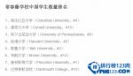 2016年中国学生最多的美国大学排行榜