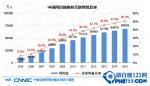 【图解】2016中国互联网网民规模 中国互联网网民数量、人数、结构