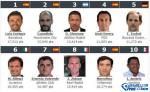【图】2016世界足球主教练排名 世界足球俱乐部教练排行榜