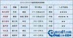 【图】2016中超主教练最新年薪排名 中超主教练年薪详解
