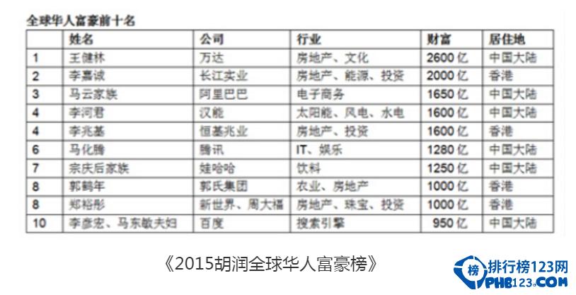 福布斯中国富豪排行榜王健林排名