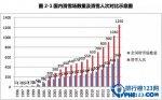 【图】中国滑雪场数量 数据解读中国滑雪场现状