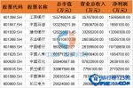2016年北京A股上市公司市值排行榜