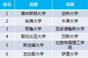 中国主要留学国家学校综合排名 四大留学国家top10大学
