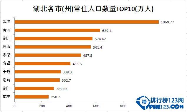 武汉人口2016总人数 武汉人口统计(净流入,密度,增长率)