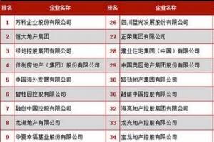 2016中国房地产企业500强排行发布【完整版】万科连续八年称雄