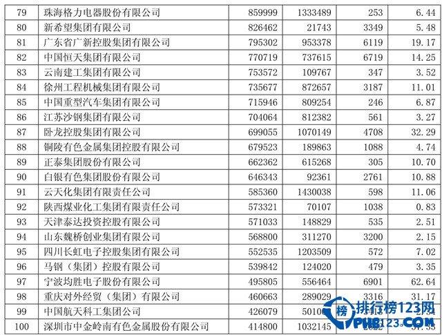 中国跨国企业500强名单