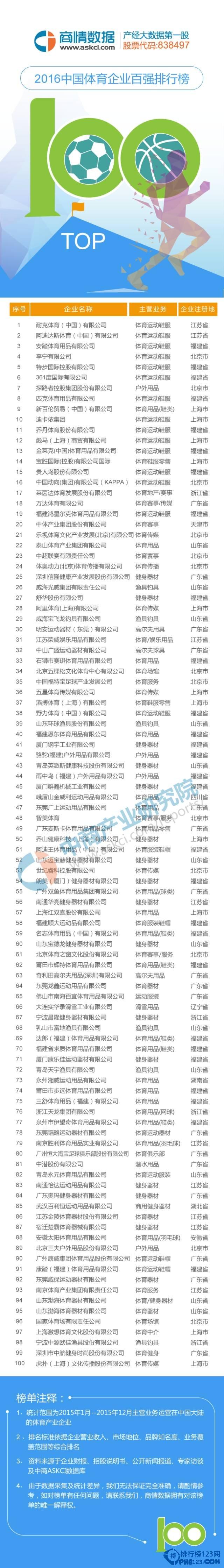 中国体育企业100强图片