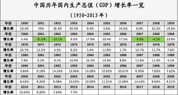 近十年中国gdp数据图_历年人均gdp数据